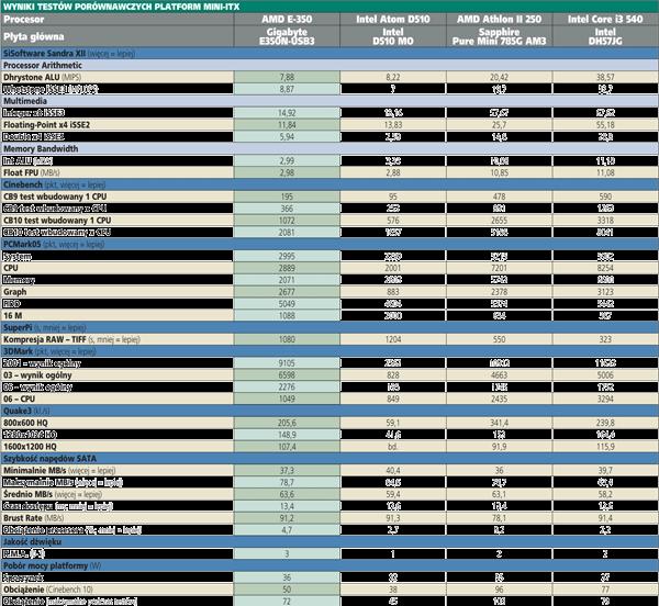 Wyniki testów porównawczych platform Mini-ITX