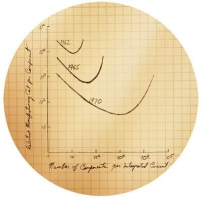 Oryginalny wykres obrazujący prawo Moore'a (źródło: Intel)
