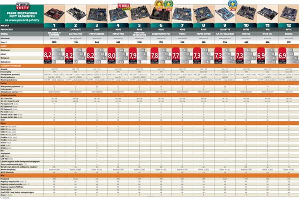 Płyty główne LGA 1155 - wyniki testów