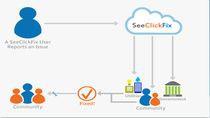 Poglądowy rysunek prezentujący zasadę działania serwisu SeeClickFix