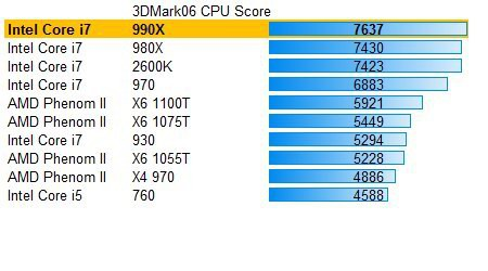 Intel Core i7 990X