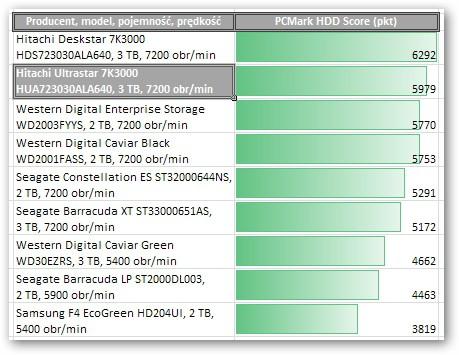 Hitachi Ultrastar 7K3000 HUA723030ALA640