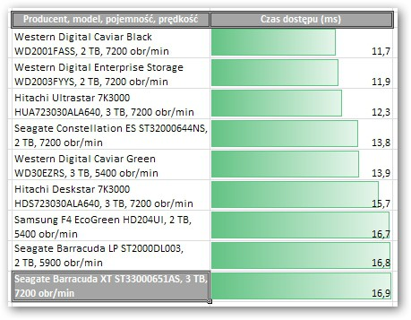 Seagate Barracuda XT ST33000651AS