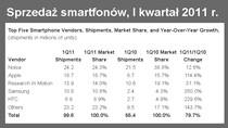 Pierwsza piątka na rynku smartfonów: Nokia, Apple, RIM, Samsung i HTC.