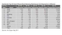 10 największych producentów smartfonów w pierwszym kwartale 2010