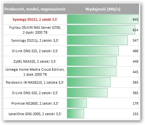 Synology DS211
