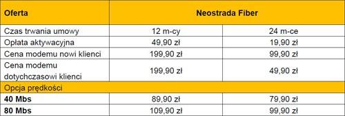 Cennik usługi Neostrada Fiber (szerokopasmowy dostęp do Internetu od TP SA)