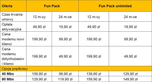 Cennik pakietu multimedialnego Fun Pack, oferowanego przez TP SA