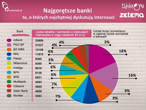 Najgorętsze banki (te, o których najchętniej dyskutują internauci). Źródło: Emotrack.pl, Think Kong, Zetema.