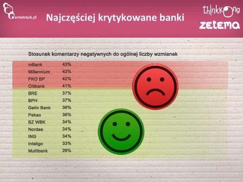 Najczęściej krytykowane banki. Źródło: Emotrack.pl, Think Kong, Zetema.