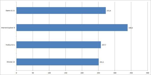 Wyniki testu Sunspider (milisekundy, mniej = lepiej)