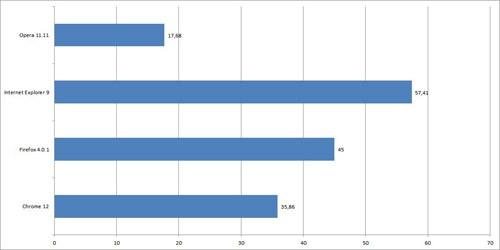 Wyniki testu GUIMark HTML 4 (klatki na sekundę, więcej = lepiej)