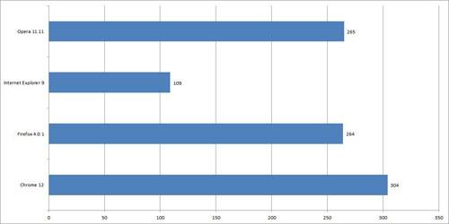 Wyniki testu HTML 5 (punkty, więcej = lepiej)