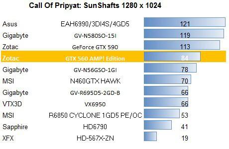 Zotac GeForce GTX 560 AMP! Edition 1GB 256BIT DDR5
