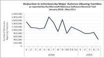 Wykres pokazujący tendencję spadkową ilości infekcji, do których doszło przy wykorzystaniu opcji AutoRun (źródło: Microsoft)