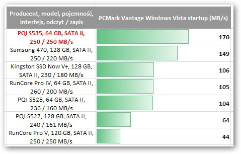 PQI S535 64 GB