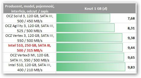 Intel Seria 510 SSDSC2MH250A2