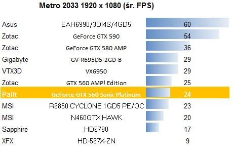 Palit GeForce GTX 560 Sonic Platinum