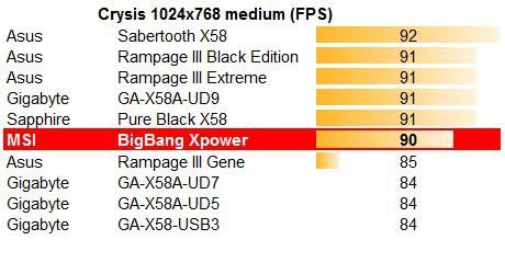 MSI Big Bang - XPower