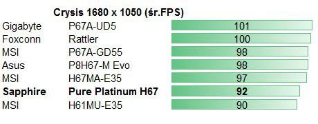 Sapphire Pure Platinum H67