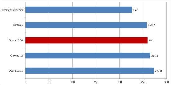 Benchmark Sunspider 0.9.1 (wynik w milisekundach, mniej = lepiej)