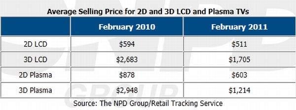 Ceny 3D TV
