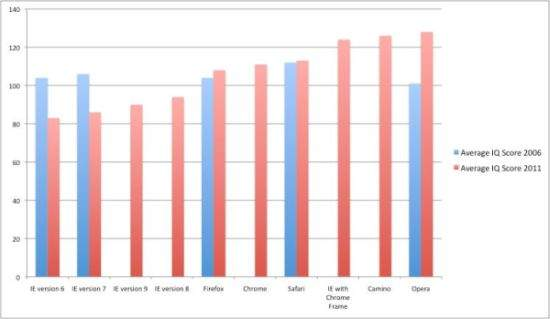 Wykres prezentujący związek pomiędzy poziomem IQ, a używaną przeglądarką internetową