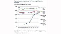 Najpopularniejsze aktywności sieciowe od 2002 do 2011 roku
