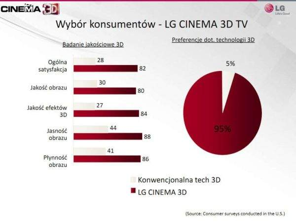 LG Cinema 3D badania