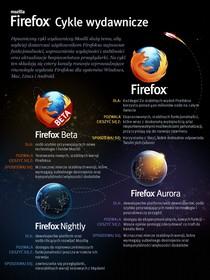 Firefox - cykle wydawnicze