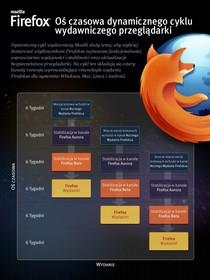 Firefox - oś czasowa dynamicznego cyklu wydawniczego przeglądarki