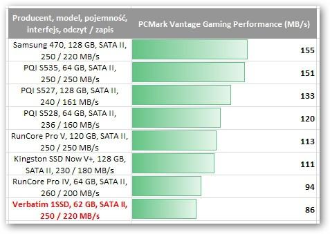Verbatim 1SSD 64GB (47470)
