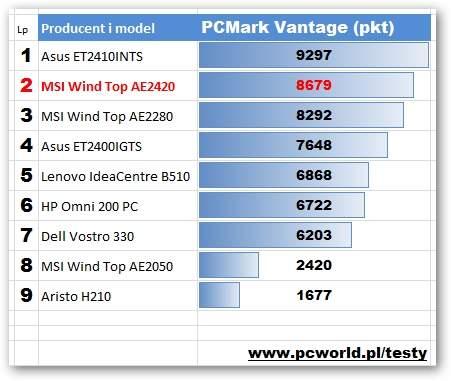 MSI Wind Top AE2420 - PCMark Vantage