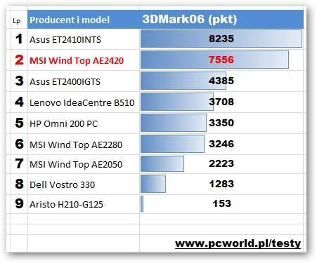 MSI Wind Top AE2420 - 3DMark06