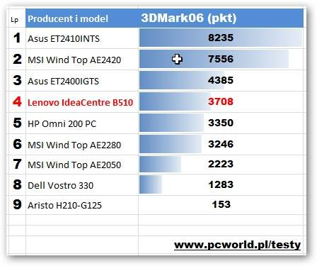Lenovo IdeaCentre B510 - 3DMark06
