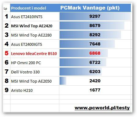 Lenovo IdeaCentre B510 - PCMark Vantage