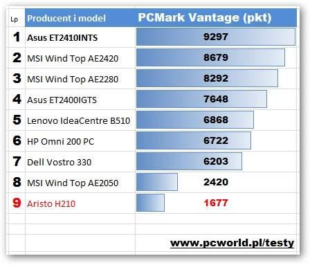 Aristo H210-G125 - PCMark Vantage