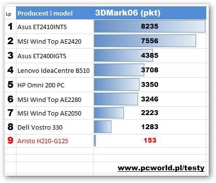Aristo H210-G125  - 3DMark06
