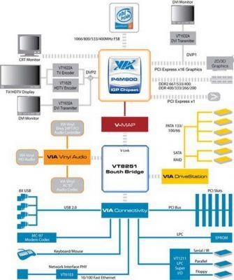 Schemat chipsetu VIA P4M900