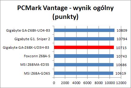 Gigabyte Z68X-UD3H-B3