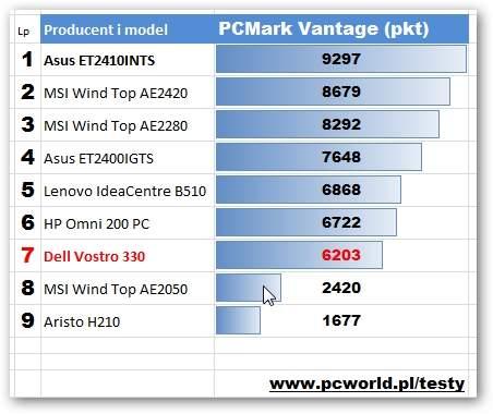 Dell Vostro 330 - PCMark Vantage