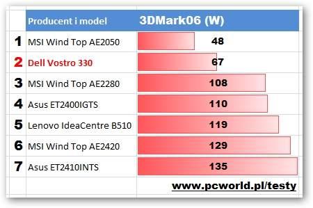 Dell Vostro 330 - Pobór prądu