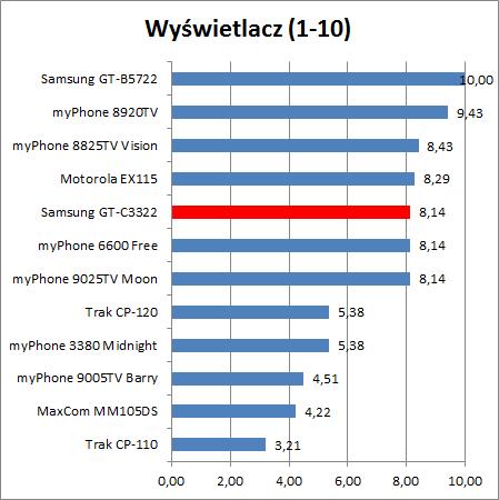 Samsung GT-C3322