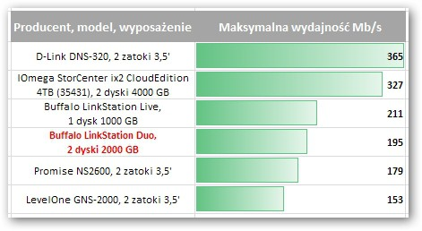 Buffalo LinkStation Duo 2TB