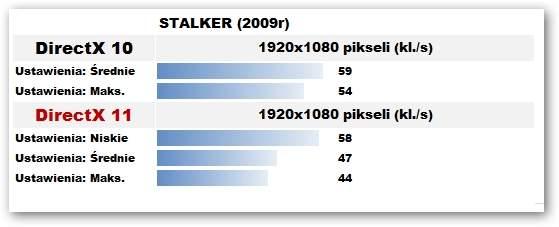 Asus Lamborghini VX7 - Stalker Call of Pripyat Benchmark