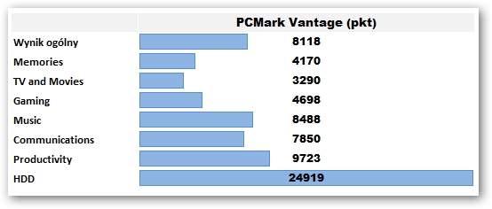Samsung 900X3A - PCMark Vantage