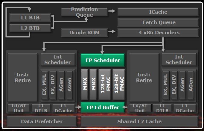 Schemat blokowy modułu Bulldozer