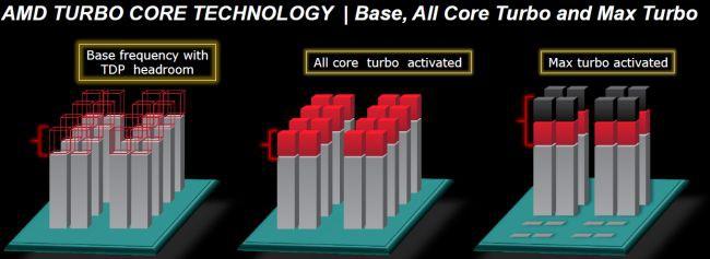AMD wprowadziło dwa tryby Turbo