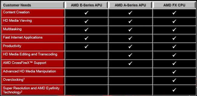 Przeznaczenie poszczególnych rodzin  procesorów AMD