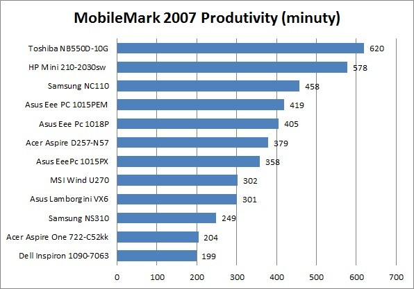 MSI Wind U270